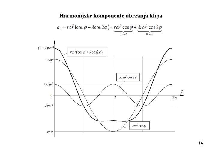 Harmonijske komponente ubrzanja klipa