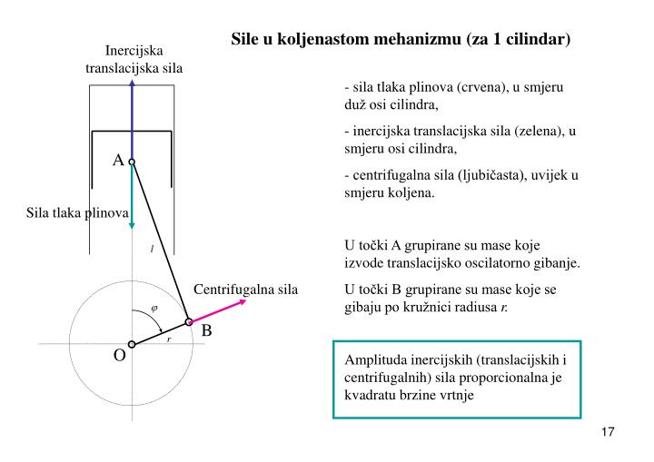 Sile u koljenastom mehanizmu (za 1 cilindar)