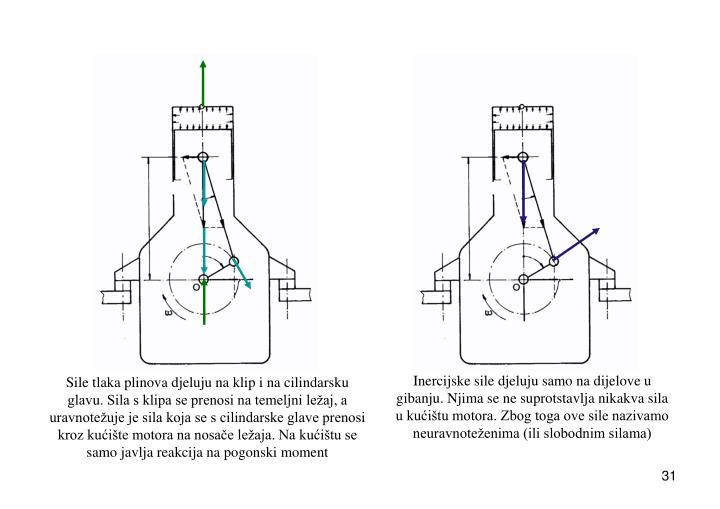 Inercijske sile djeluju samo na dijelove u gibanju. Njima se ne suprotstavlja nikakva sila u kućištu motora. Zbog toga ove sile nazivamo neuravnoteženima (ili slobodnim silama)