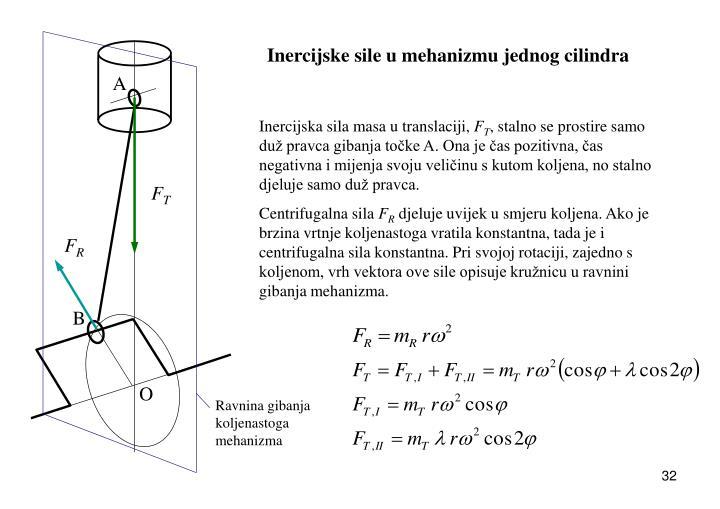 Inercijske sile u mehanizmu jednog cilindra