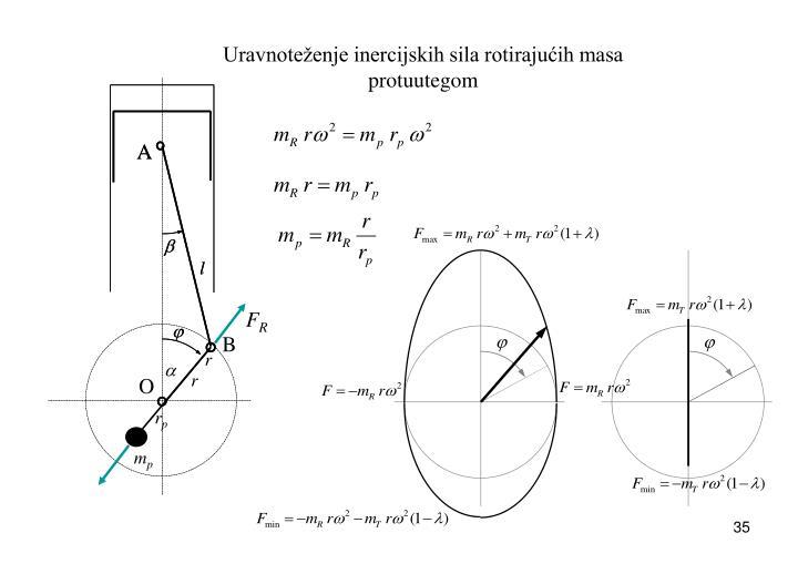 Uravnoteženje inercijskih sila rotirajućih masa protuutegom