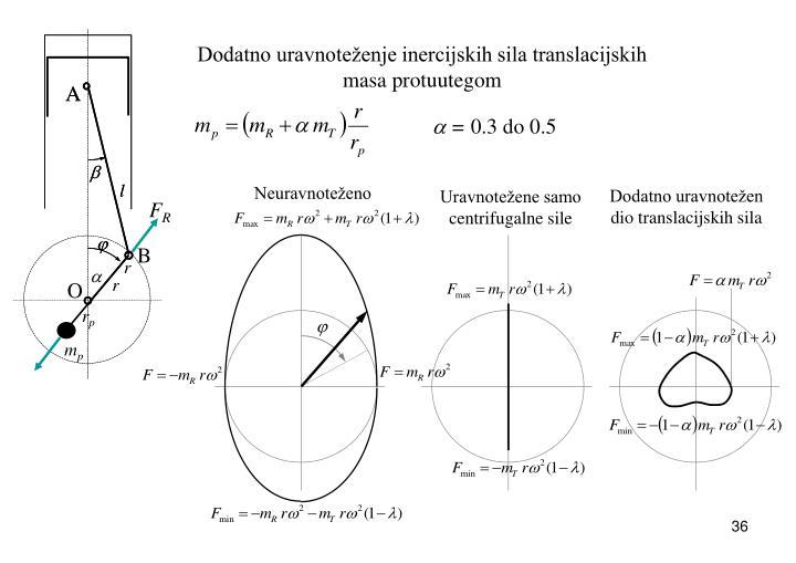 Dodatno uravnoteženje inercijskih sila translacijskih masa protuutegom