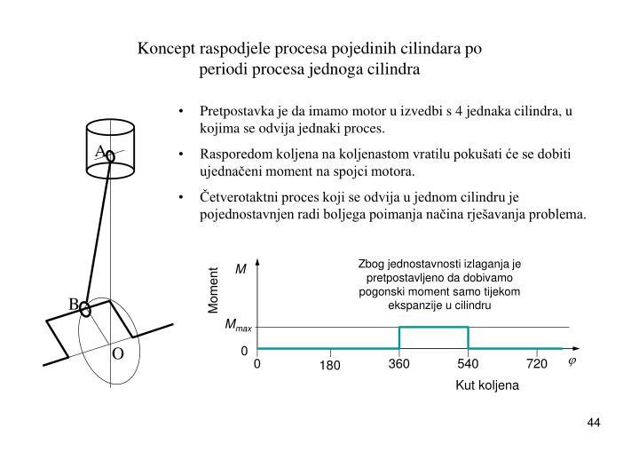 Koncept raspodjele procesa pojedinih cilindara po periodi procesa jednoga cilindra