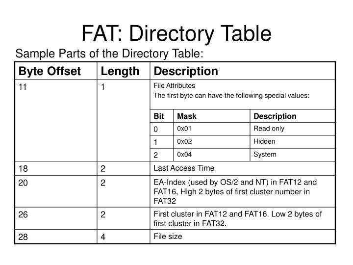 FAT: Directory Table