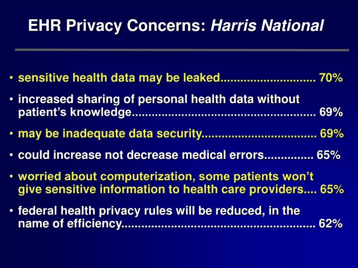sensitive health data may be leaked............................. 70%
