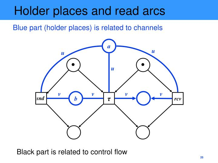 Holder places and read arcs