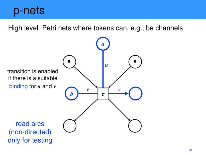 p-nets