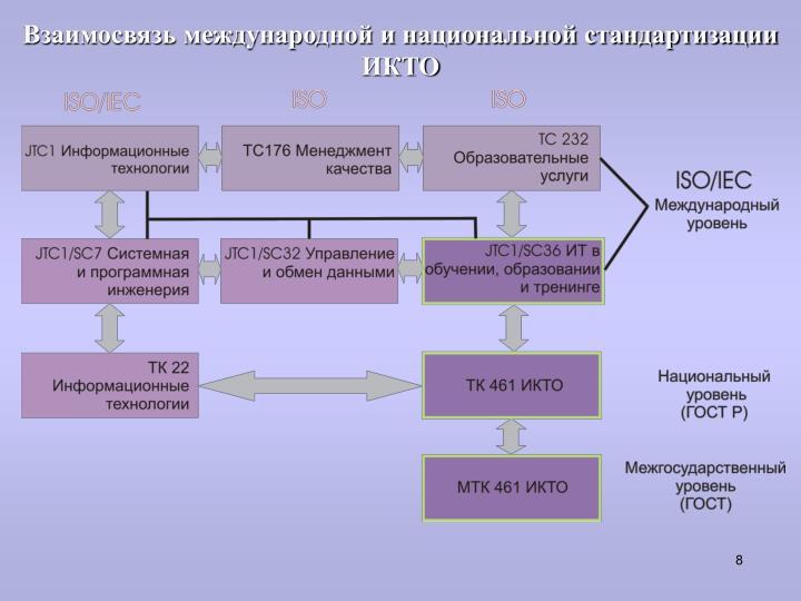 Взаимосвязь международной и национальной стандартизации ИКТО