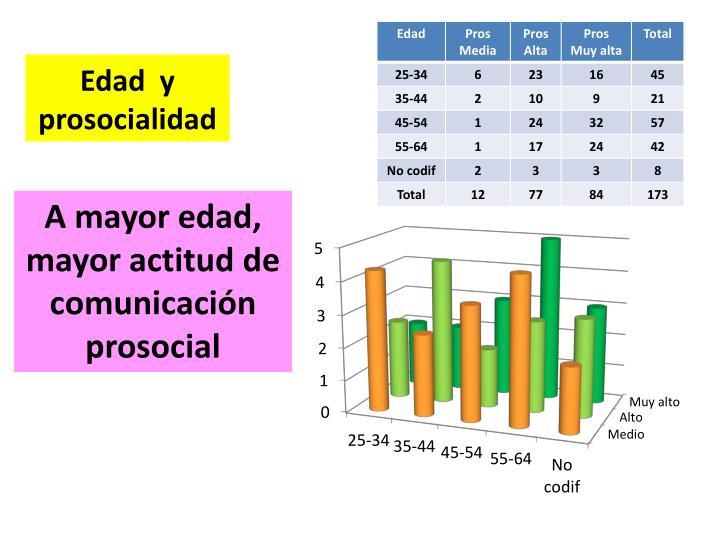 Edad  y prosocialidad