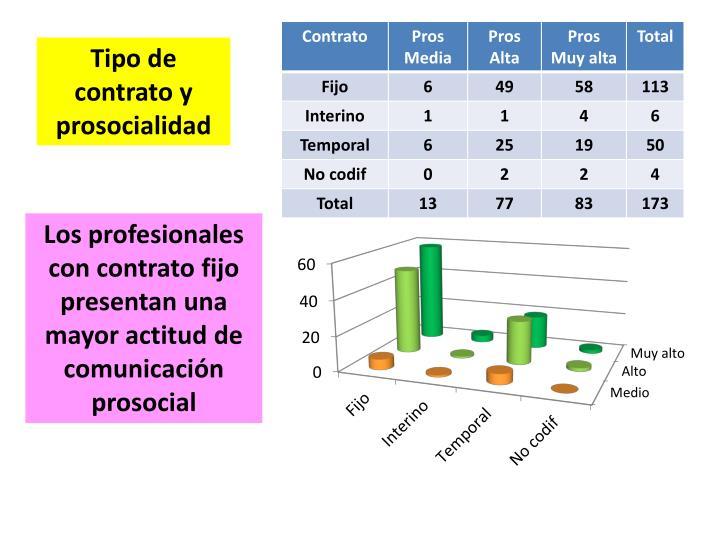 Tipo de contrato y prosocialidad