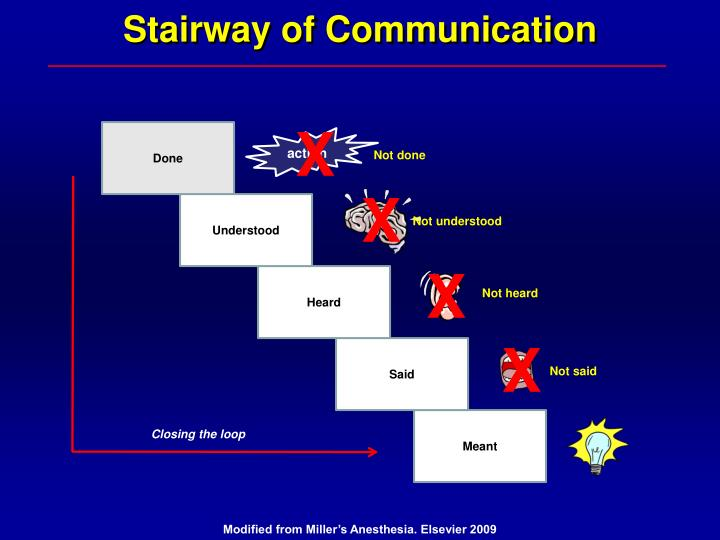 Stairway of Communication