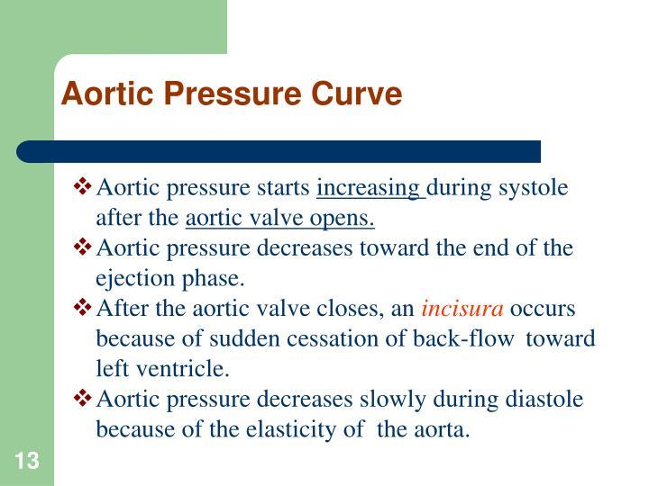 Aortic Pressure Curve