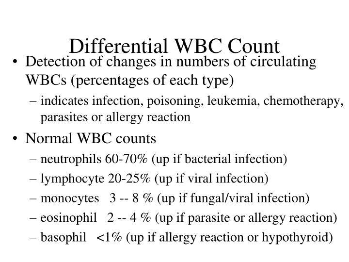 Differential WBC Count