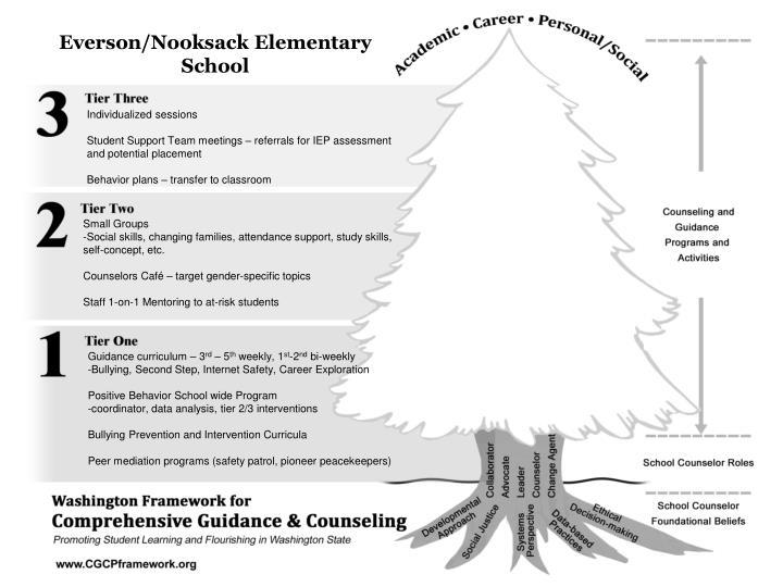 Everson/Nooksack Elementary School