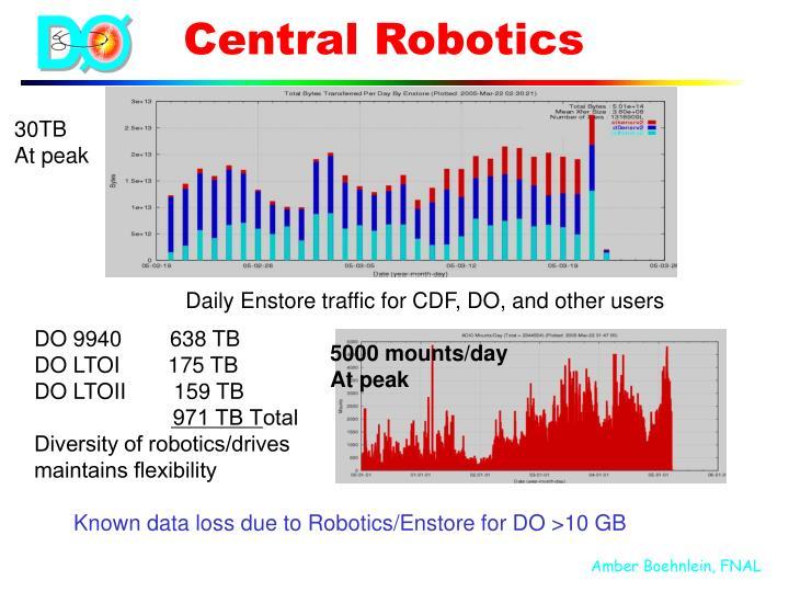Central Robotics