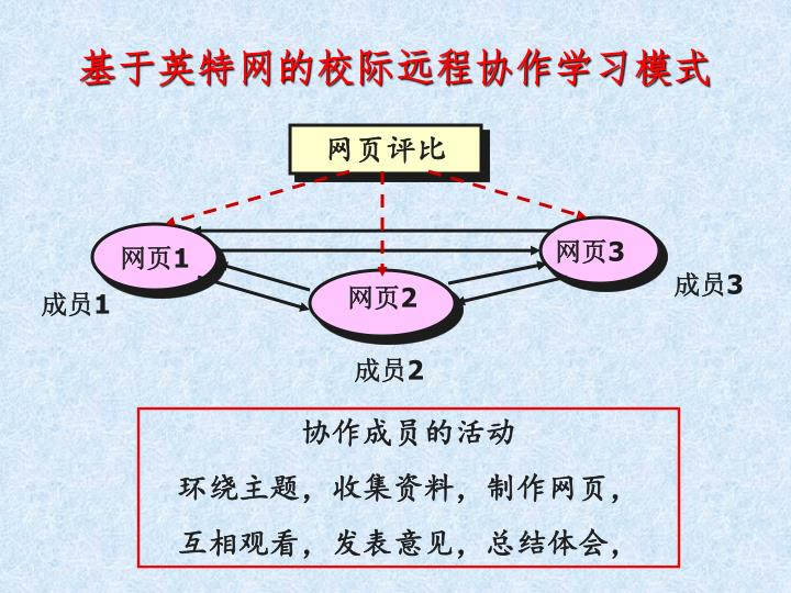 基于英特网的校际远程协作学习模式