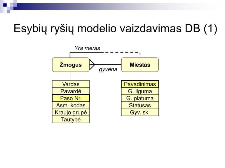 Esybių ryšių modelio vaizdavimas DB (1)