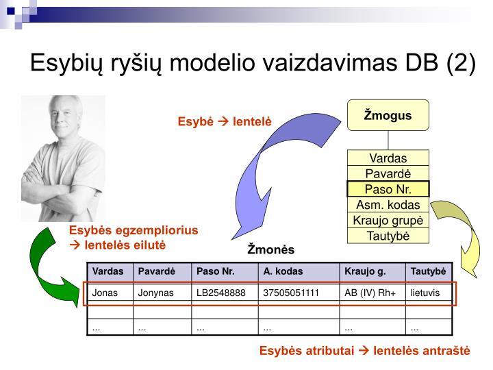 Esybių ryšių modelio vaizdavimas DB (2)