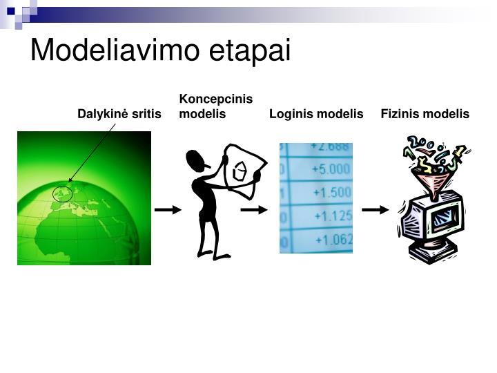 Modeliavimo etapai