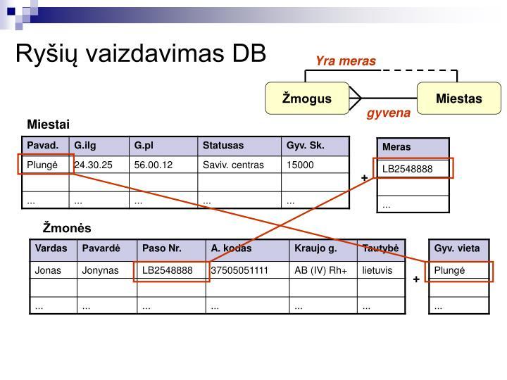 Ryšių vaizdavimas DB