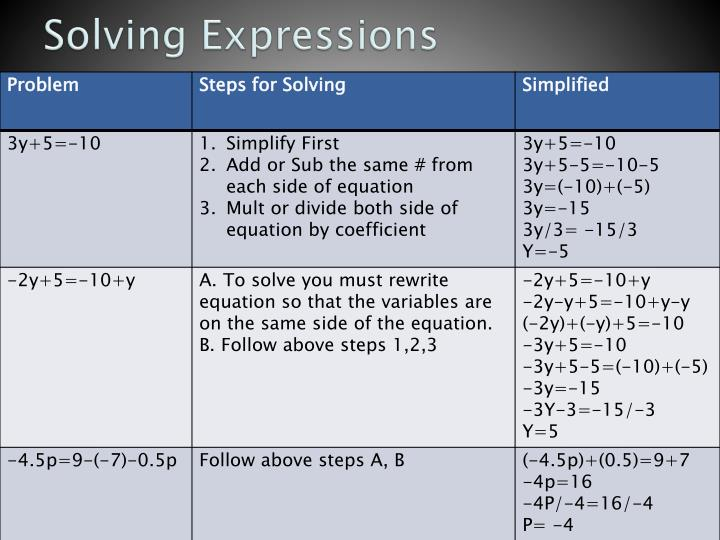 Solving Expressions
