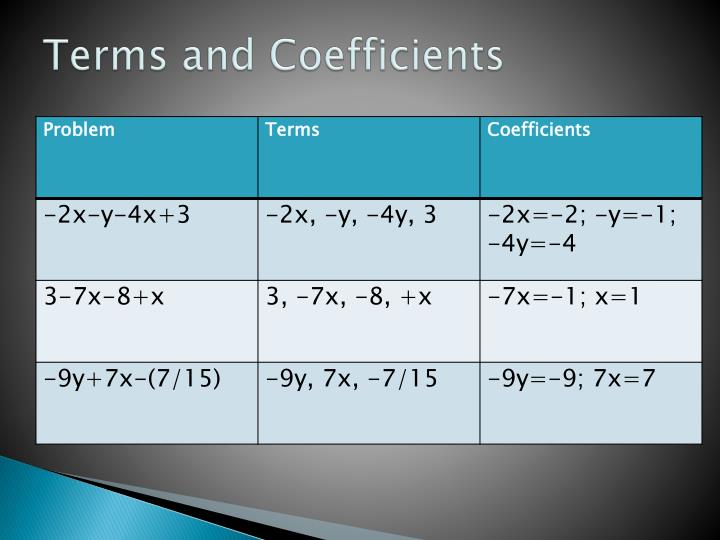 Terms and Coefficients