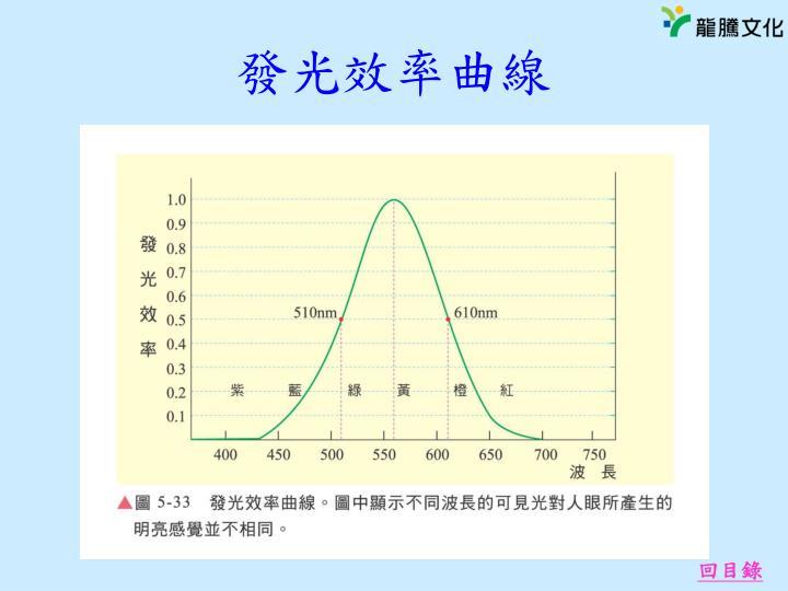 發光效率曲線
