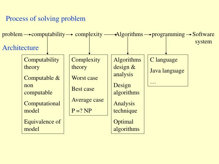 Process of solving problem