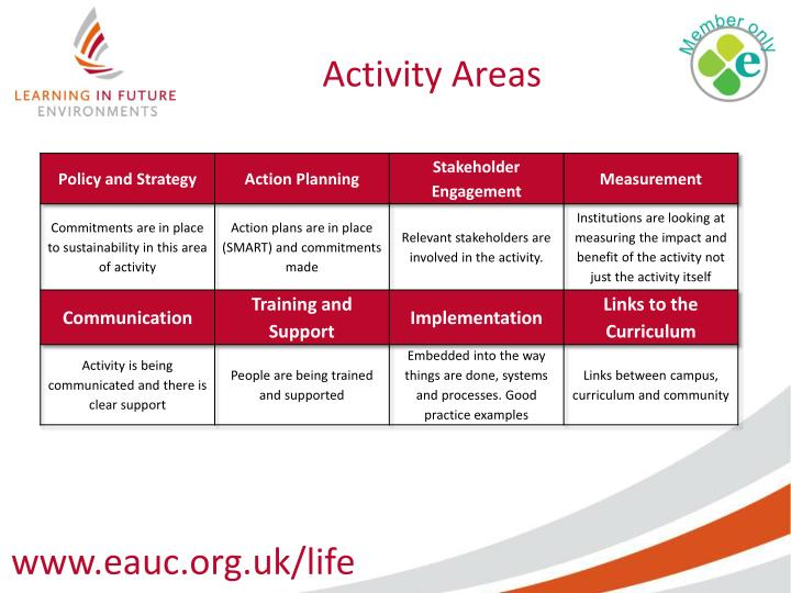 Activity Areas