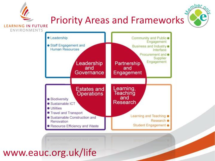 Priority Areas and Frameworks