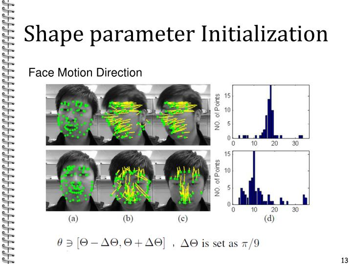 Shape parameter Initialization
