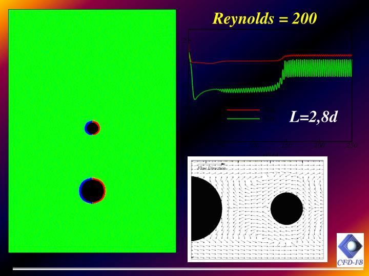 Reynolds = 200