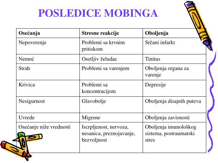 POSLEDICE MOBINGA