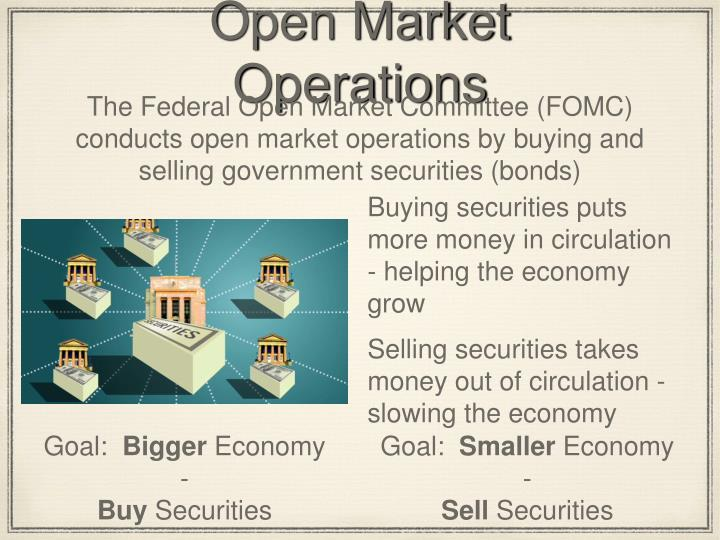 limitations of open market operation Open-market operations 1 with the consent of the board of governors of the federal reserve system, to open and maintain banking and limitations as the.
