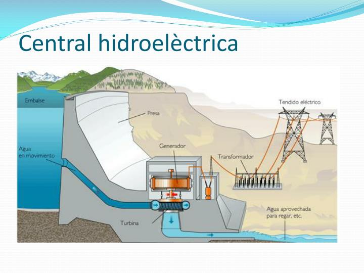 Central hidroelèctrica