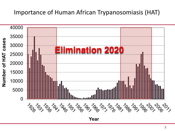 Importance of human african trypanosomiasis hat