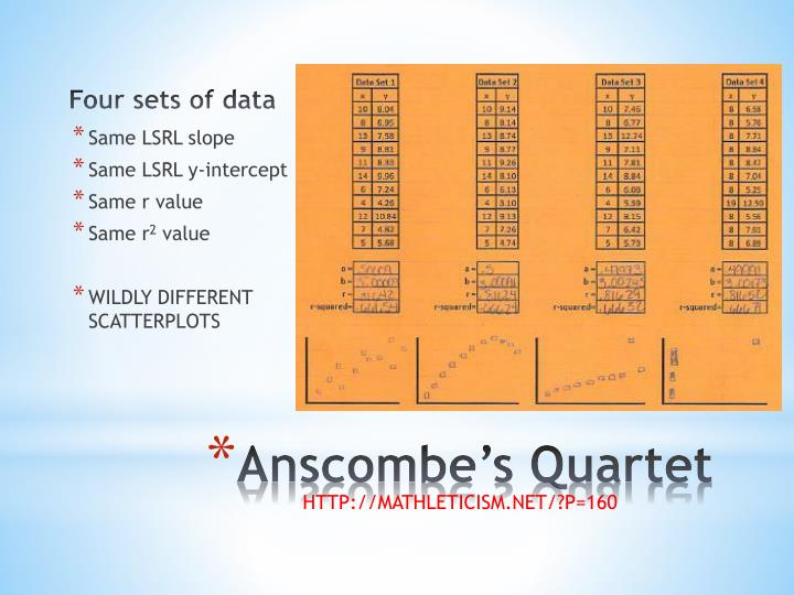 Four sets of data