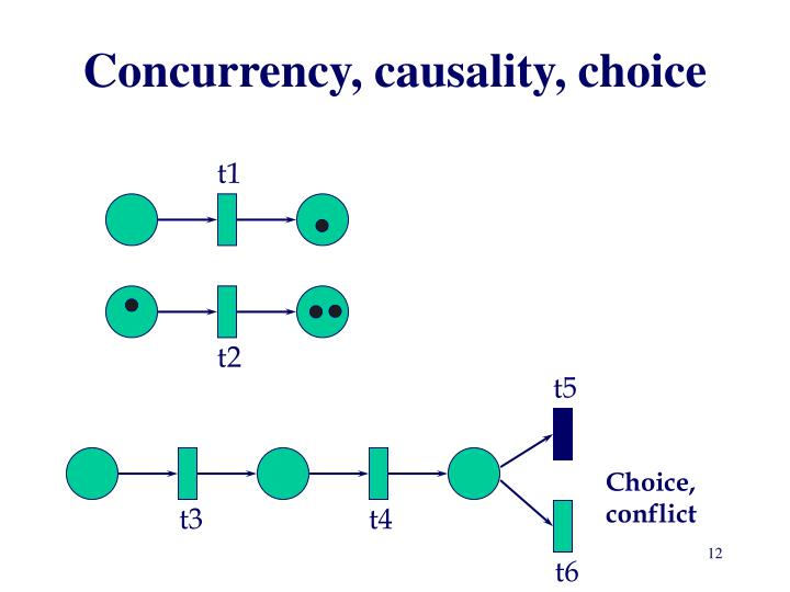 Concurrency, causality, choice