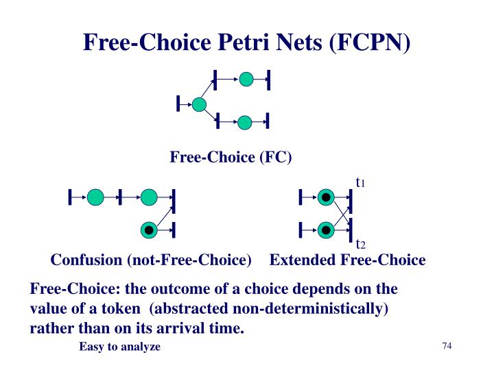Free-Choice Petri Nets (FCPN)