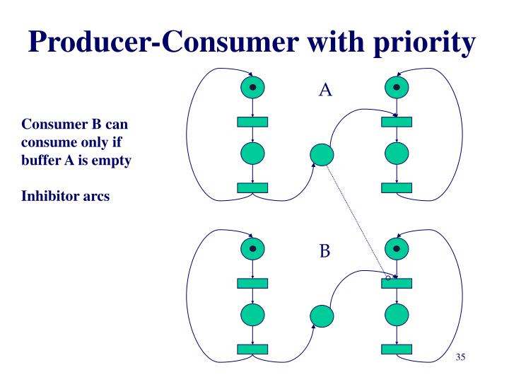 Producer-Consumer with priority