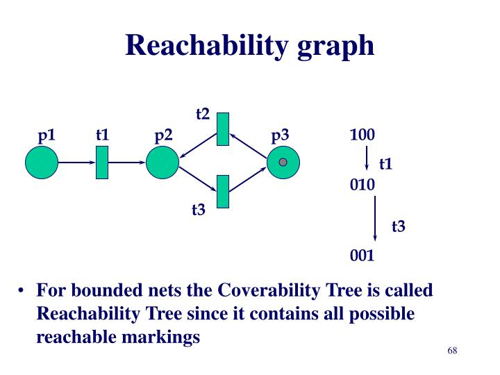 Reachability graph