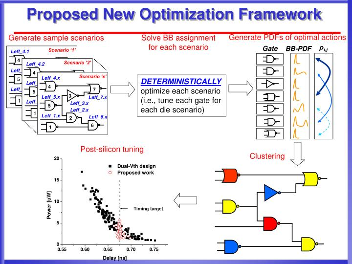Generate sample scenarios