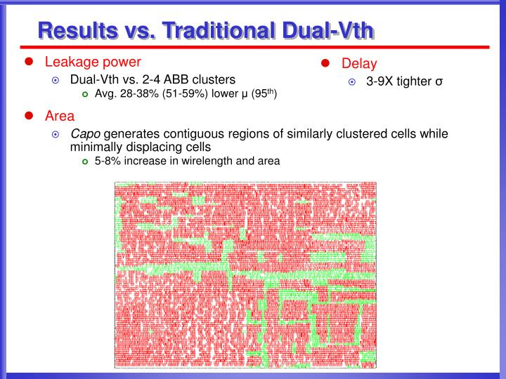 Results vs. Traditional Dual-Vth