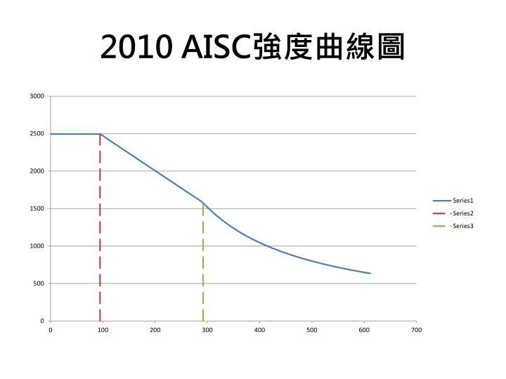 2010 AISC