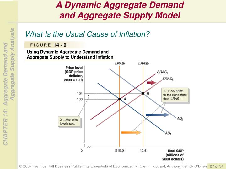 A Dynamic Aggregate Demand
