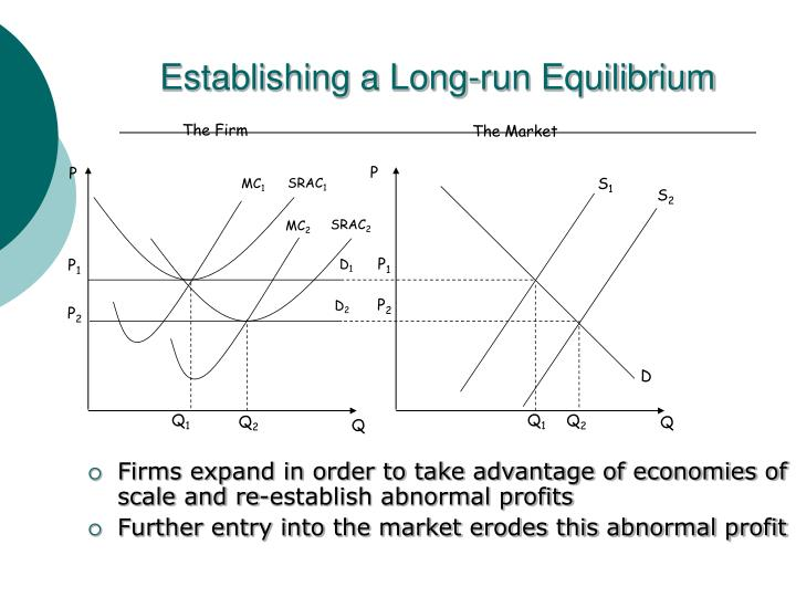 Establishing a Long-run Equilibrium