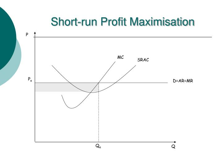 Short-run Profit Maximisation