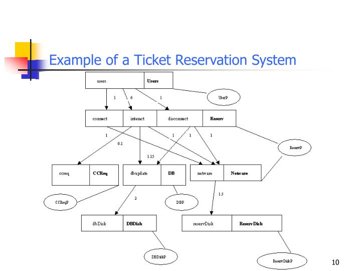 Example of a Ticket Reservation System