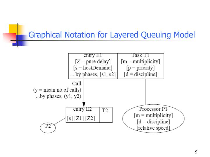 Graphical Notation for Layered Queuing Model