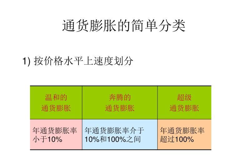 通货膨胀的简单分类